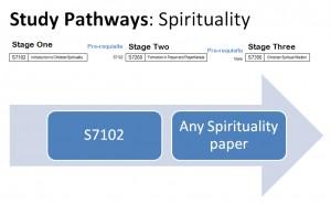 Study Pathways Spirituality