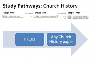 Study Pathways Church History
