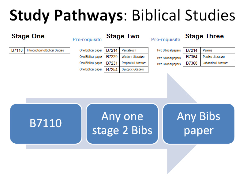 Study Pathways Biblical